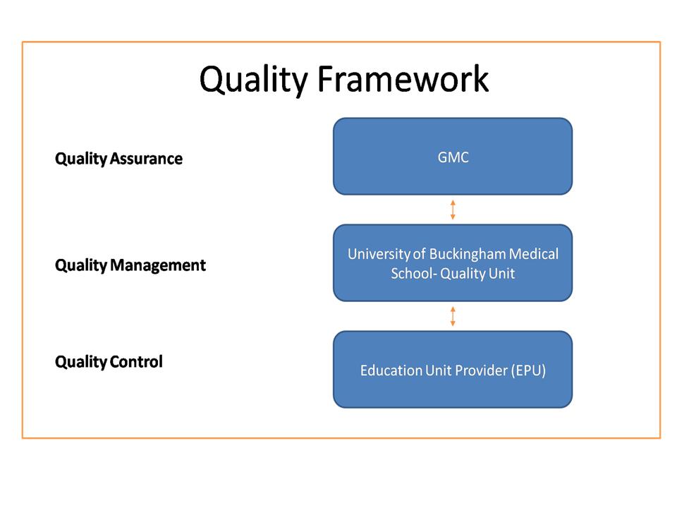 Quality Improvement Framework